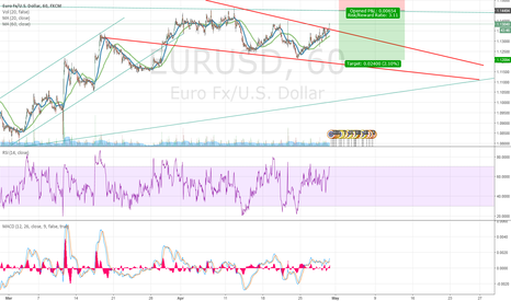 EURUSD: Long followed by Potential Short Opportunity