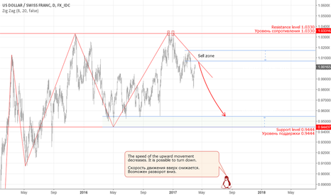 USDCHF: CHF: downtrend between long-term support / resistance levels.