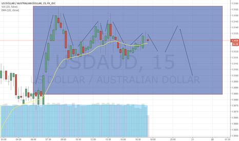 USDAUD: US Dollar / Australian Dollar Analysis.