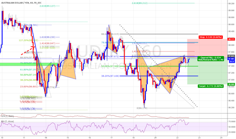 AUDJPY: Potential Ghartly Completion with 61.8 Feb Retrenchment