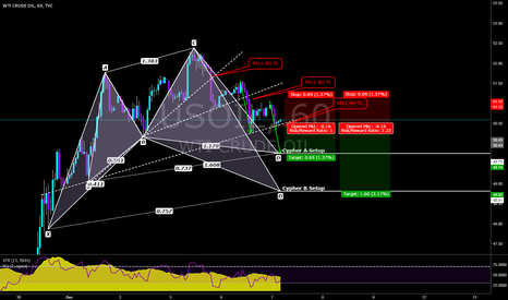 USOIL: BO to the downside may be a good for atleast 50 pips short.