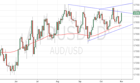 AUDUSD: AUD/USD – Stuck at triangle resistance