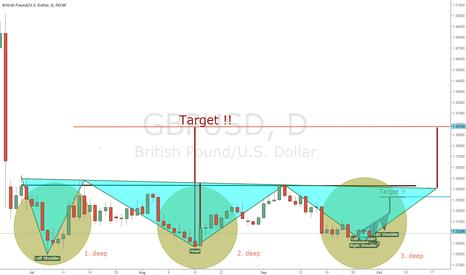 GBPUSD: GBP long setup 2. perspective big picture 30.09.16