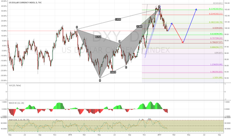 DXY: Dollar Will be Back to Above 100 and stay there for a While