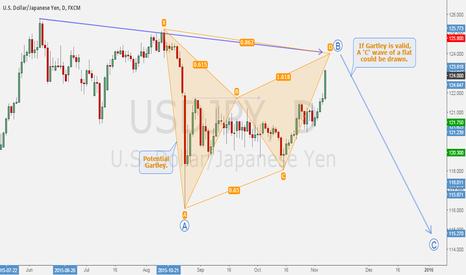 "USDJPY: USDJPY - Gartley pattern to draw ""B"" wave of a potential 'flat'."