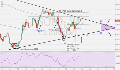 GOLD: Gold healthy consolidation so far
