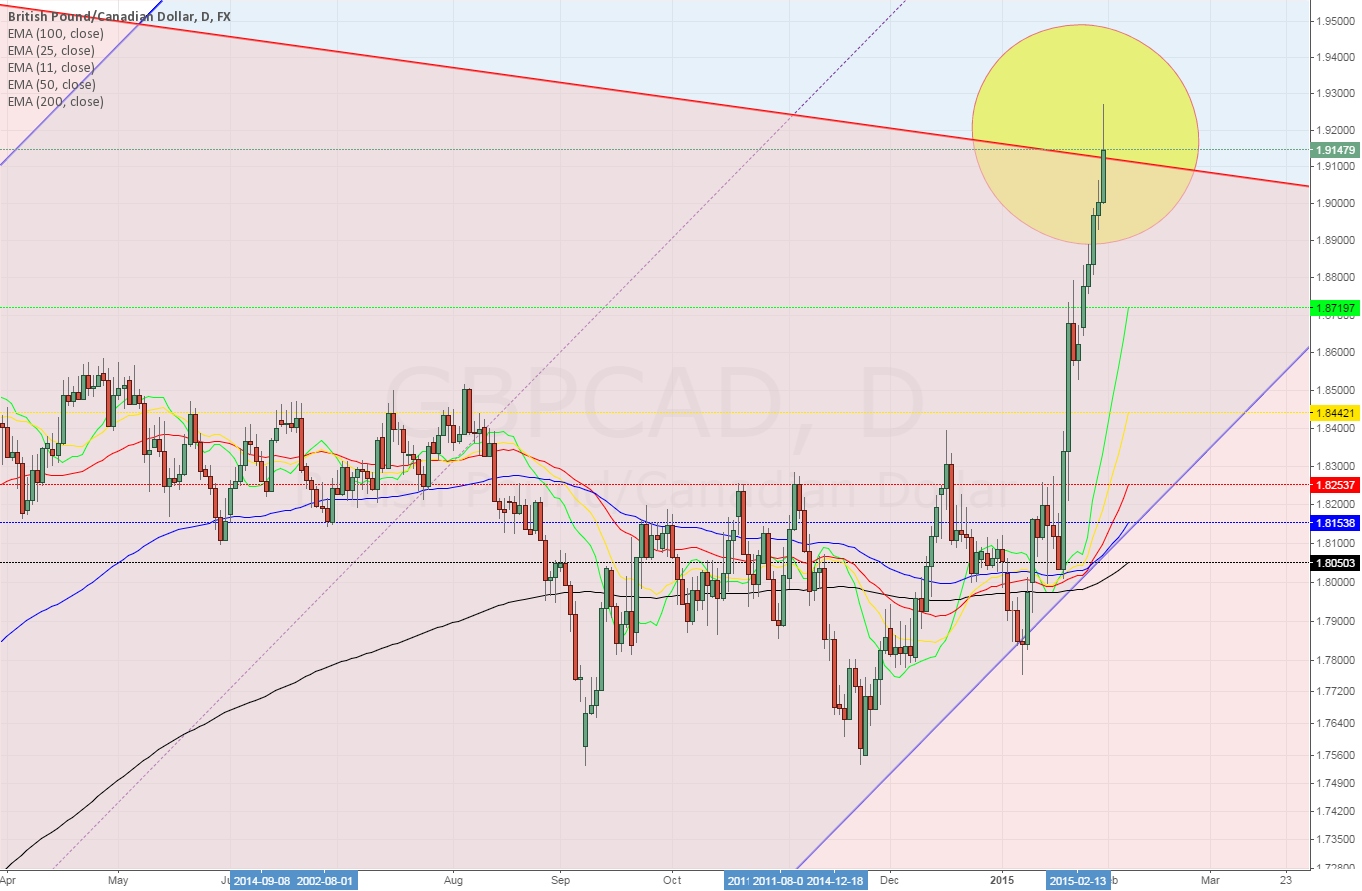 GBPCAD daily ~