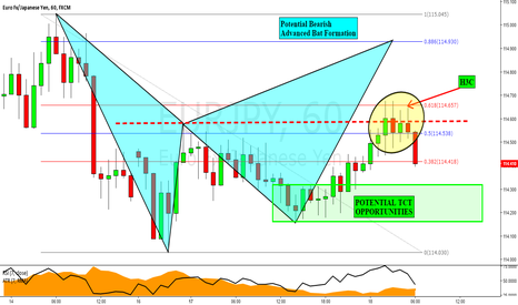 EURJPY: EURJPY - Looking at Buying & Selling Opportunities