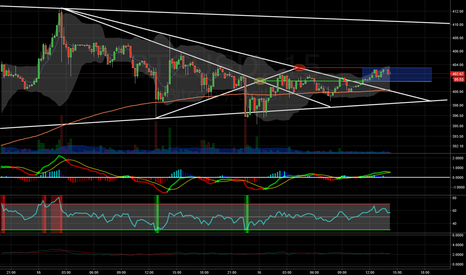BTCUSD: Patterns in the chop
