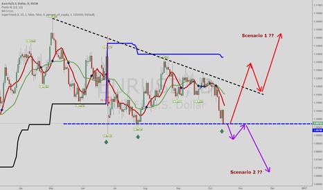 EURUSD: Key level on Euro