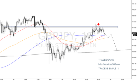 GBPJPY: GBPJPY is HORMS TRADEIDEA365