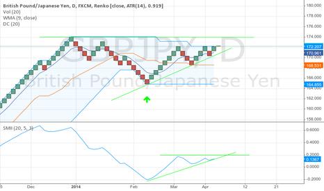 GBPJPY: Upward breakout towards new GBP peaks likely