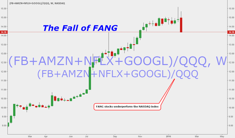 (FB+AMZN+NFLX+GOOGL)/QQQ: Fall of FANG: No WICK in sight