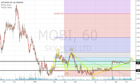 MOBI: Elliot corrective wave shows the end of a downtrend.