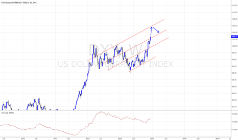 DXY: LOOKING FOR A SIGNIFICANT REVERSAL PATTERN.