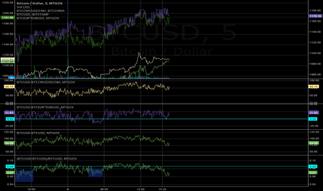 BTCUSD: BTC USD/CNY/Inter Exchange Spread Chart - just a chart no predic