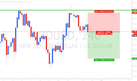 NZDUSD: (Second try) Short NZDUSD