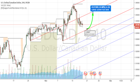 USDCAD: USD / CAD Uptrend Forecast