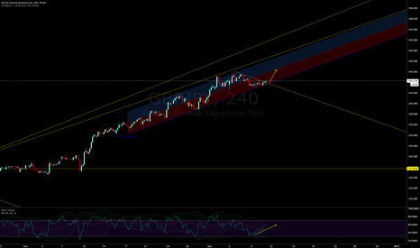GBPJPY: gj long to test 146