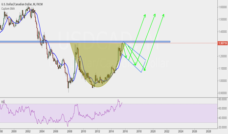 USDCAD: The cup
