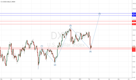 DXY: DXY in a probable 4th wave going for the 5th!