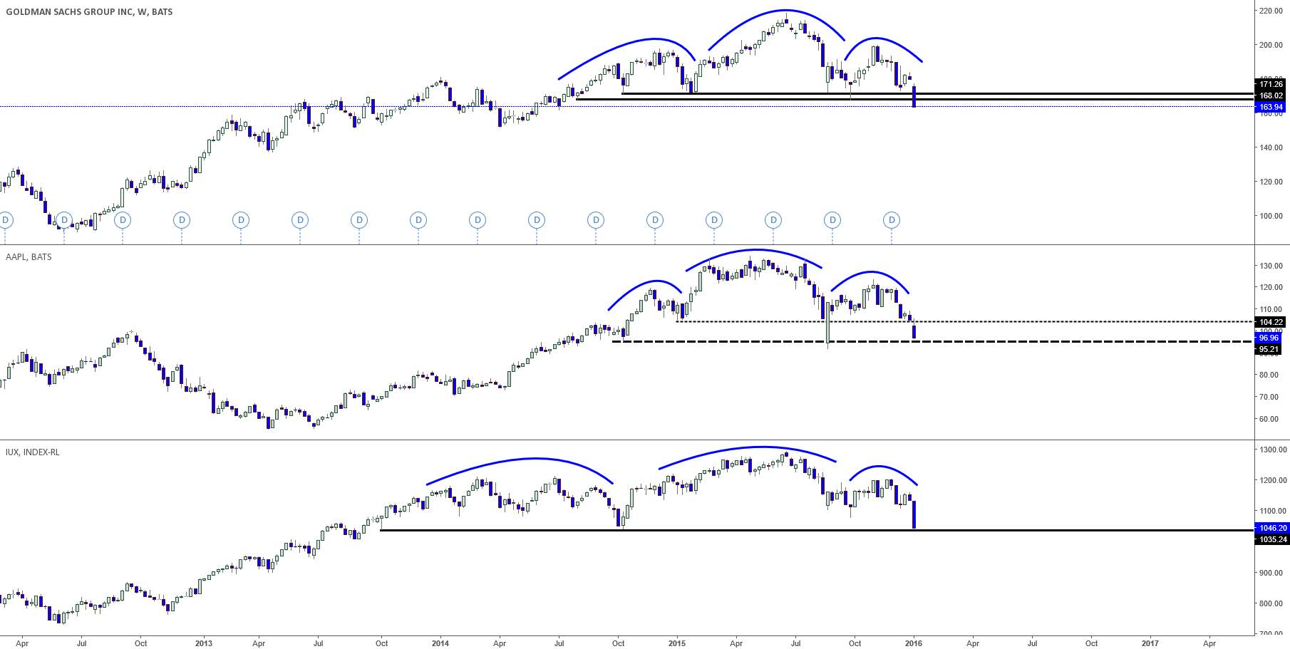 Goldman Sachs, Apple & Russell 2000 H & S Patterns!
