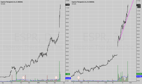 ESPR: ESPR - Don't get excited Shorting this, Just yet