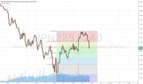 JPN225: NIkkei FIBO+trend