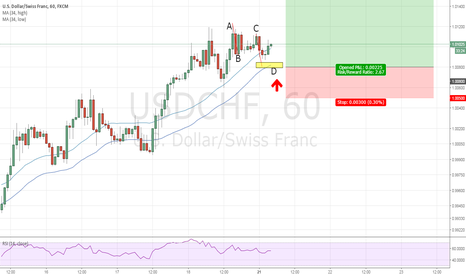USDCHF: RSI Bamm on USDCHF - What does it mean?