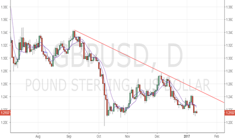 GBPUSD: GBP/USD – bears in control ahead of UK data releases
