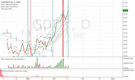 GDDY: Third buy signal issued on GDDY