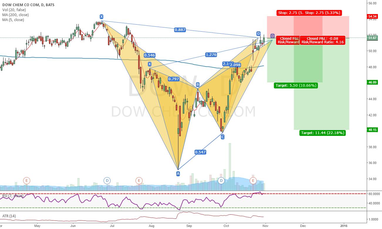 Bearish patterns on DOW (7)