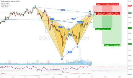 DOW: Bearish patterns on DOW (7)