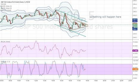 SPX500: Expected break on S&P