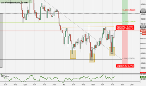 EURNZD: A possible Long of EURNZD
