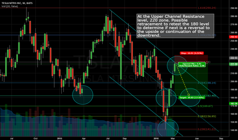 TSLA: At the 220 Upper channel Resistance level