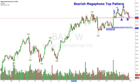 BAX: Bearish Megaphone Pattern