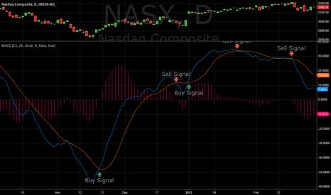 NASX: BDH MACD SIGNALS