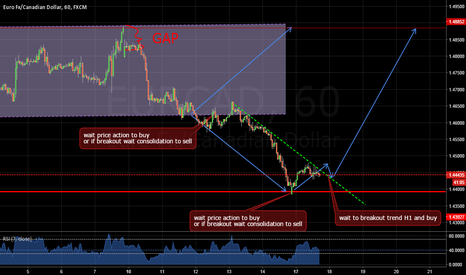 EURCAD: maybe can buy when it breakout trend H1