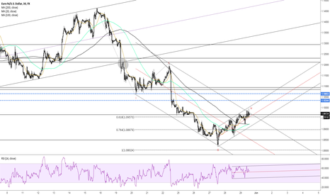 EURUSD: EURUSD 4th wave completed?