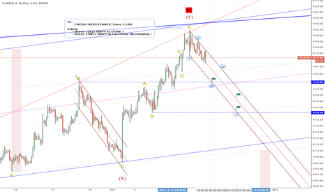 XAUUSD: Next-Days-Target: 1156 = wave ((iii)) (IF Resistance-Zone 1180)