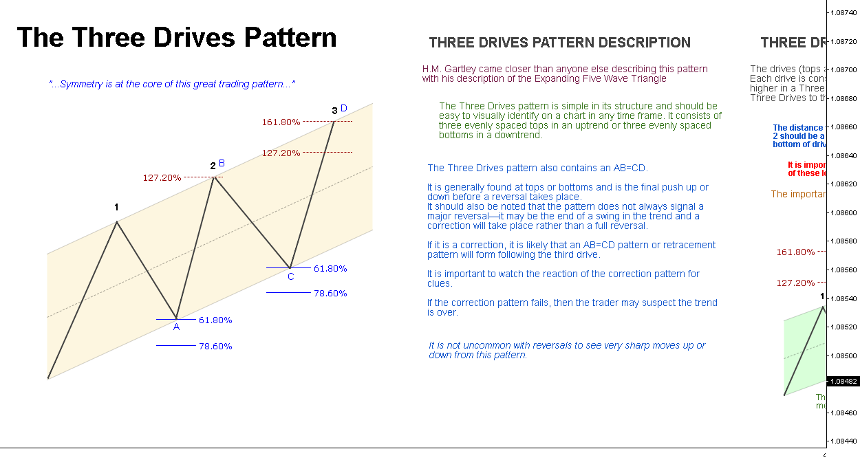 The Three Drives Pattern // Educational ®