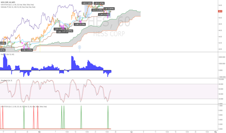 HES: $HES Bullish movement on 5-min chart