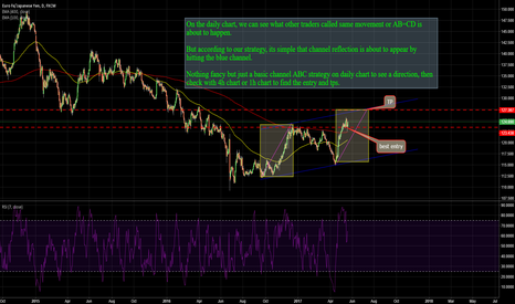 EURJPY: EURJPY: POTENTIAL 270 +PIPS  TO HUNT