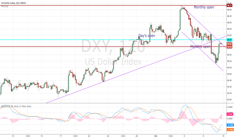 DXY: US Dollar DXY