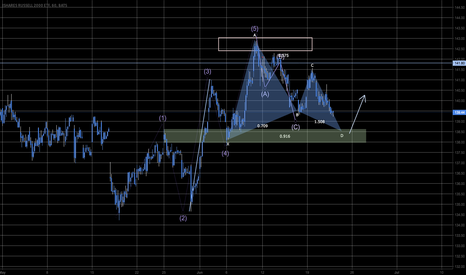 IWM: Potential Lorbeer Pattern in Support