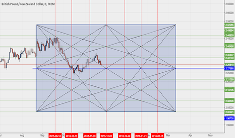 GBPNZD: GBPNZD GANN SQUARE OF 144