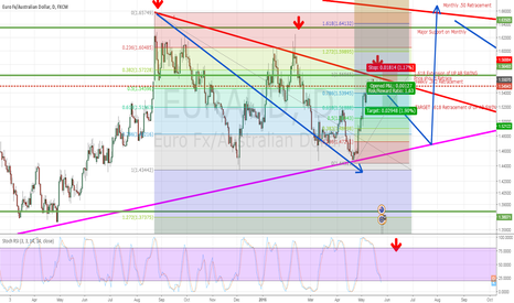 EURAUD: EURAUD ACTIVE TRADE SELL # Retracement