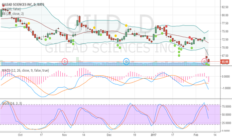 GILD: Oversold and crawling