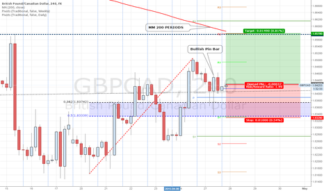GBPCAD: GBPCAD IS PIVOTING LONG